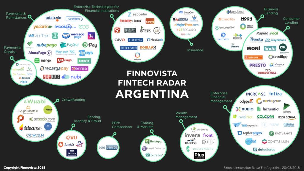 radar fintech argentina