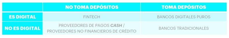 bancos digitales argentina
