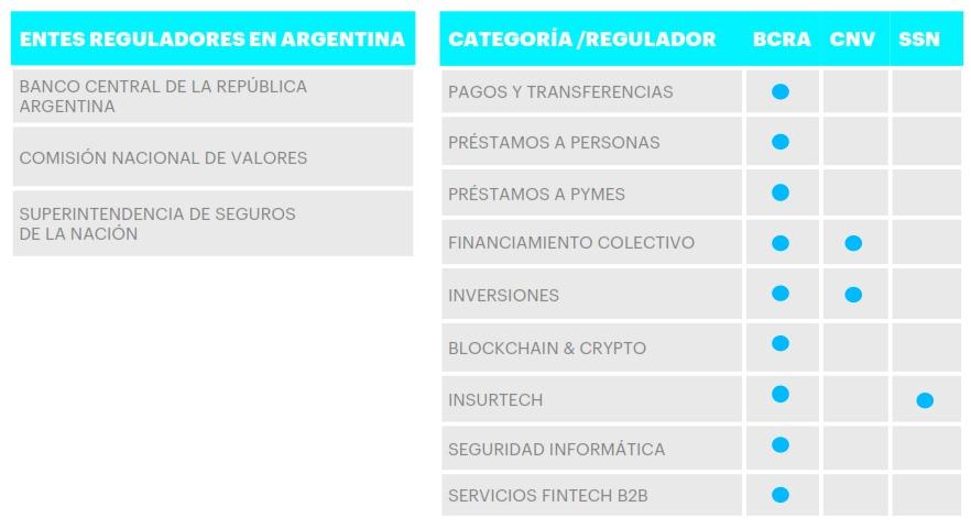 regulacion fintech argentina
